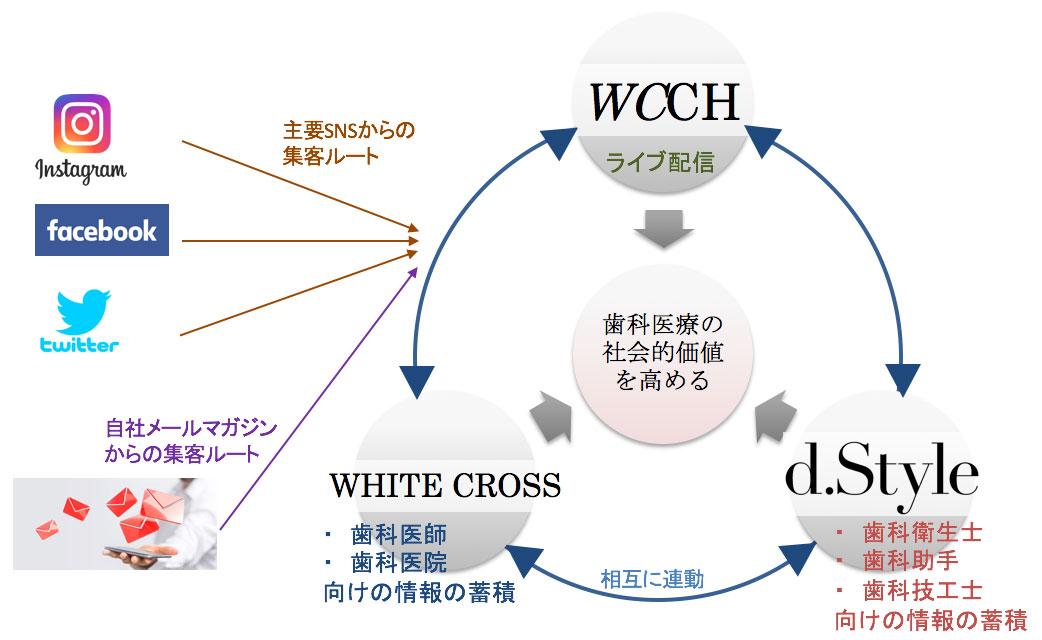 WHITE CROSSのサービス